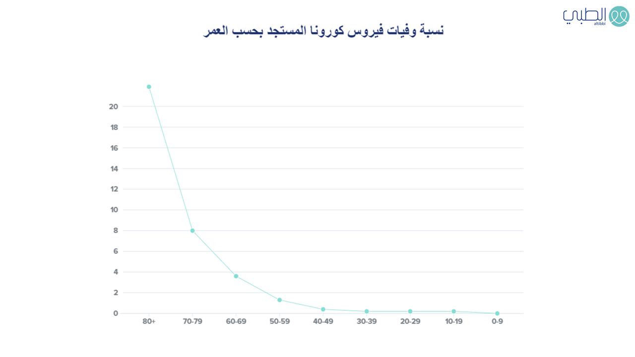 نسبة وفيات فيروس كورونا المستجد كوفيد 19 حسب الفئة العمرية