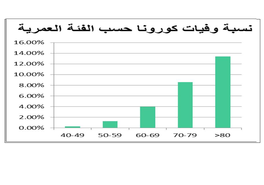 نسبة وفيات كورونا مع تقدم العمر