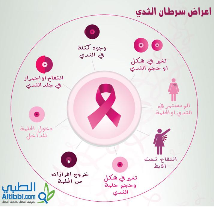 اعراض-سرطان-الثدي-انفوجرافيك